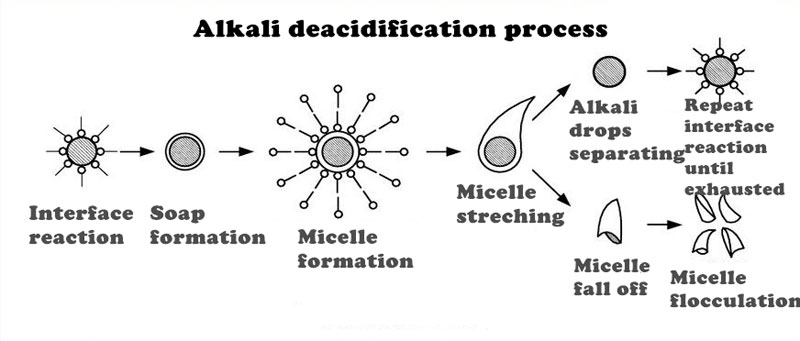 Alkali deacidification processes