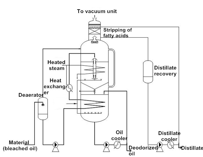 combined deodorizer process flow chart