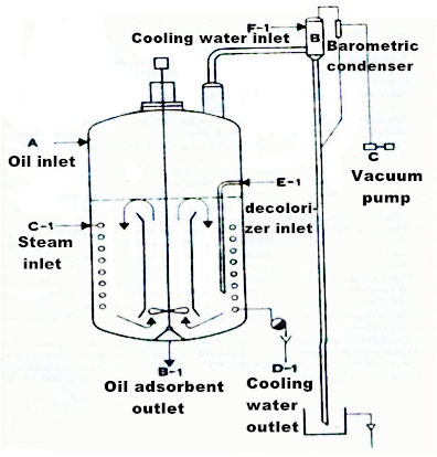 intermittent oil bleaching tank