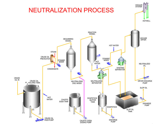 neutration processing procedure