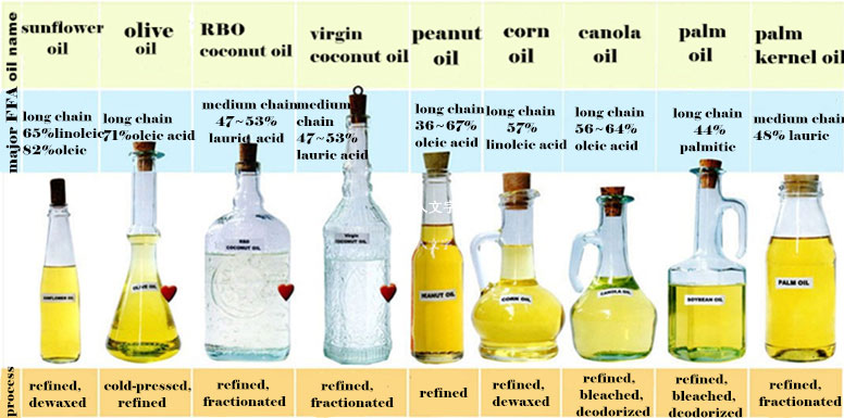 refined(dewaxed,fractionated) oil products