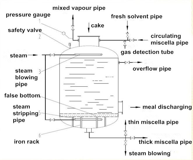 structure of oil solvent extration tank