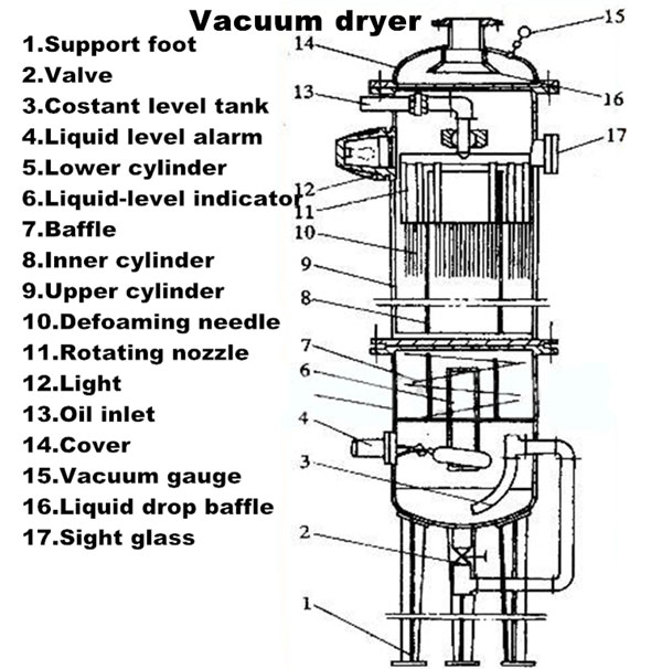 vacuum dryer structure