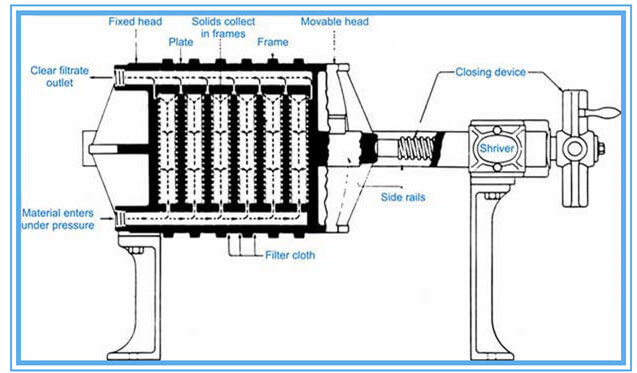 oil filter machine structure