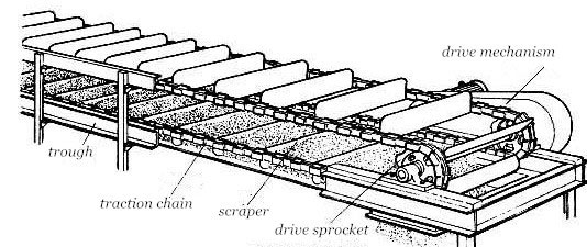 structure of horizontal scraper conveyor