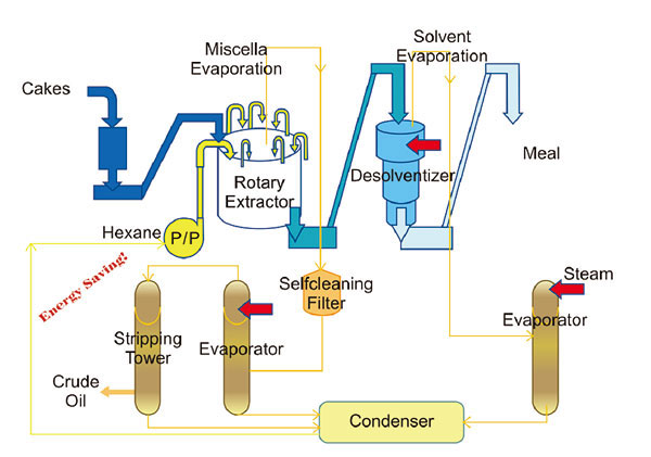 edible oil solvent extraction process