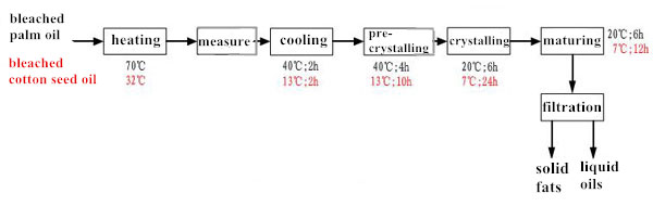 oil fractionation process steps