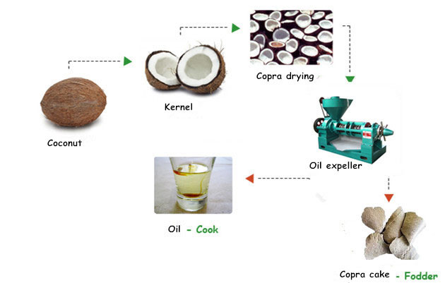 how to press coconut oil from copra