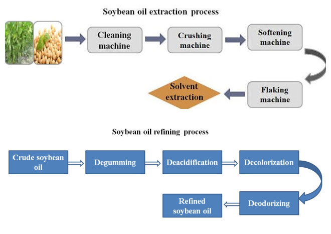 process steps of soybean oil solvent extracting plant