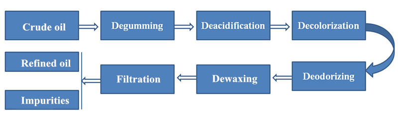 crude oil refinery processing steps