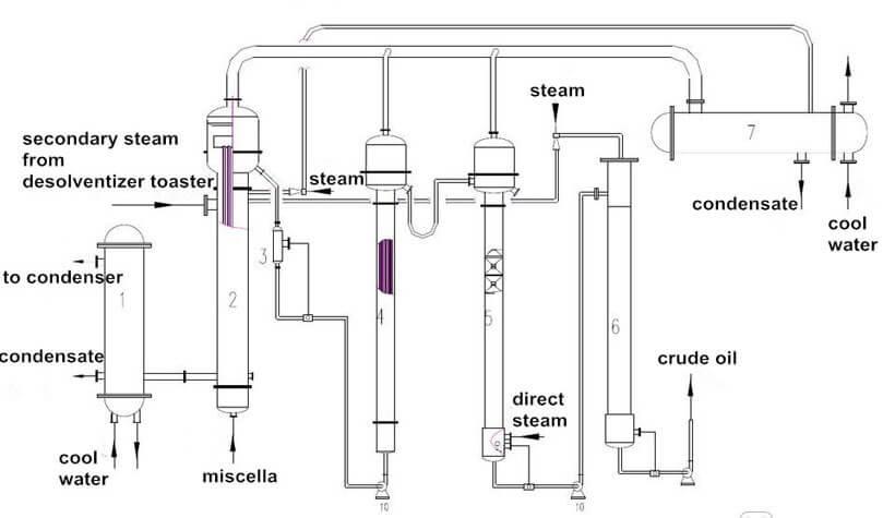 solvent evaporation system